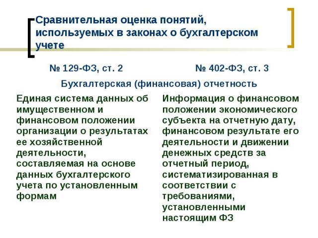 № 402-ФЗ, ст. 3 № 129-ФЗ, ст. 2 Информация о финансовом положении экономического субъекта на отчетную дату, финансовом результате его деятельности и движении денежных средств за отчетный период, систематизированная в соответствии с требованиями, уст…