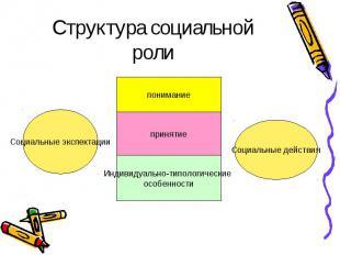 Социальные экспектации Социальные действия понимание принятие Индивидуально-типо