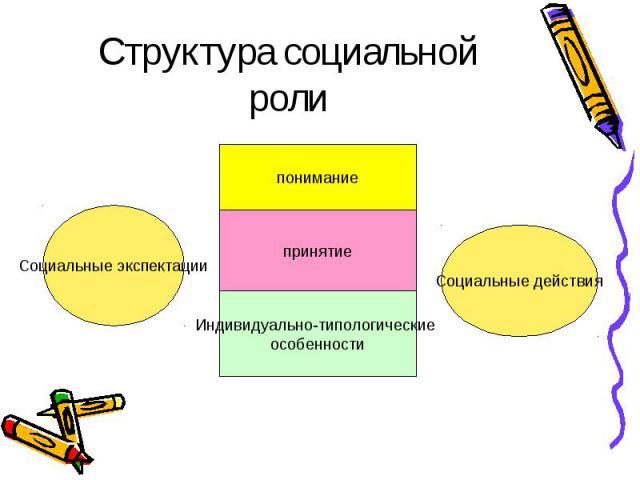 Социальные экспектации Социальные действия понимание принятие Индивидуально-типологические особенности Структура социальной роли