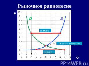 Рыночное равновесие P A C S D B F Дефицит Q S D Рыночное равновесие Излишек Дефи