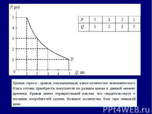 * Кривая спроса – кривая, показывающая, какое количество экономического блага го