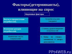 * Факторы(детерминанты), влияющие на спрос Неценовые факторы Вкусы и предпочтени