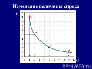 * Изменение величины спроса P Q A B D C