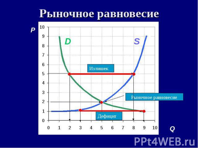 Рыночное равновесие P A C S D B F Дефицит Q S D Рыночное равновесие Излишек Дефицит