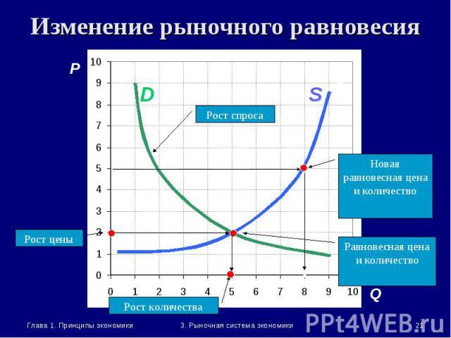 Глава 1. Принципы экономики * 3. Рыночная система экономики Изменение рыночного равновесия P Q A A1 S Рост количества Рост цены Рост спроса S D Равновесная цена и количество Новая равновесная цена и количество