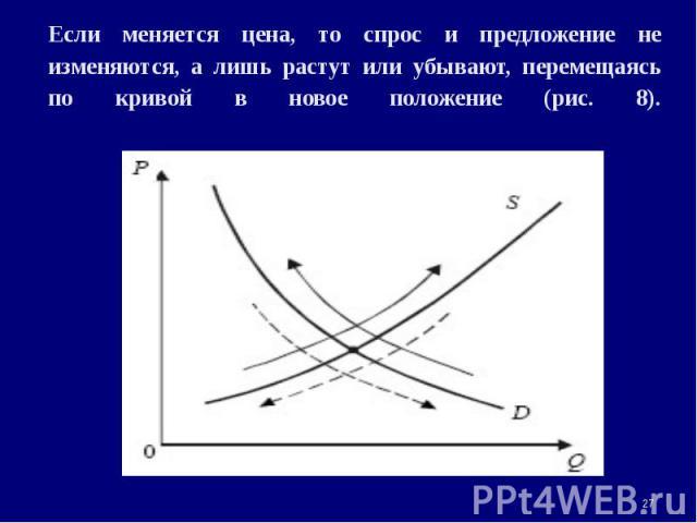 Если меняется цена, то спрос и предложение не изменяются, а лишь растут или убывают, перемещаясь по кривой в новое положение (рис. 8). *