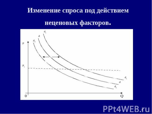 Изменение спроса под действием неценовых факторов. *