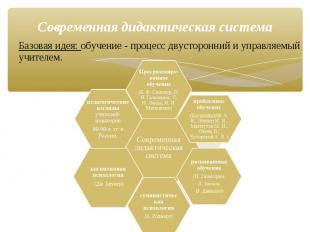 Базовая идея: обучение - процесс двусторонний и управляемый учителем. Современна