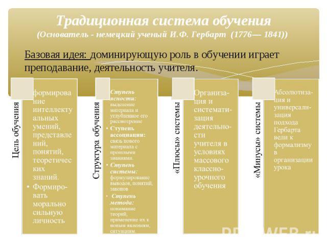 Базовая идея: доминирующую роль в обучении играет преподавание, деятельность учителя. Традиционная система обучения (Основатель - немецкий ученый И.Ф. Гербарт (1776— 1841))