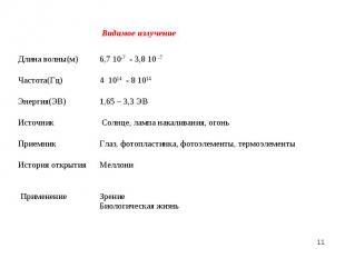 * Видимое излучение Длина волны(м) 6,7 10-7 - 3,8 10 -7 Частота(Гц) 4 1014 - 8 1