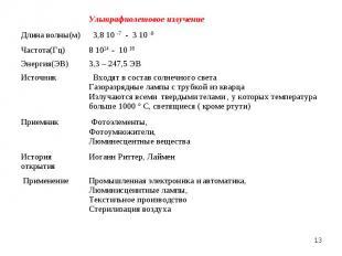 * Ультрафиолетовое излучение Длина волны(м) 3,8 10 -7 - 3 10 -9 Частота(Гц) 8 10