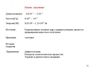 * Гамма - излучение Длина волны(м) 3,8 10 -7 - 3 10 -9 Частота(Гц) 8 1014 - 10 1