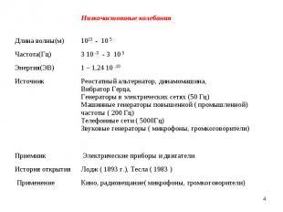 * Низкочастотные колебания Длина волны(м) 1013 - 10 5 Частота(Гц) 3 10 -3 - 3 10