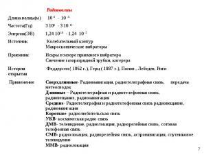 * Радиоволны Длина волны(м) 10 5 - 10 -3 Частота(Гц) 3 105 - 3 10 11 Энергия(ЭВ)