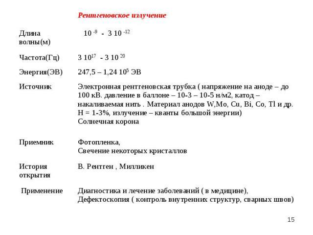 * Рентгеновское излучение Длина волны(м) 10 -9 - 3 10 -12 Частота(Гц) 3 1017 - 3 10 20 Энергия(ЭВ) 247,5 – 1,24 105 ЭВ Источник Электронная рентгеновская трубка ( напряжение на аноде – до 100 кВ. давление в баллоне – 10-3 – 10-5 н/м2, катод – накали…