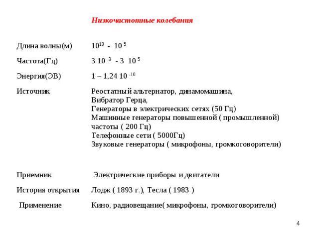 * Низкочастотные колебания Длина волны(м) 1013 - 10 5 Частота(Гц) 3 10 -3 - 3 10 5 Энергия(ЭВ) 1 – 1,24 10 -10 Источник Реостатный альтернатор, динамомашина, Вибратор Герца, Генераторы в электрических сетях (50 Гц) Машинные генераторы повышенной ( п…