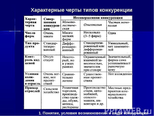 1. Понятие, условия возникновения и виды конкуренции Характерные черты типов конкуренции