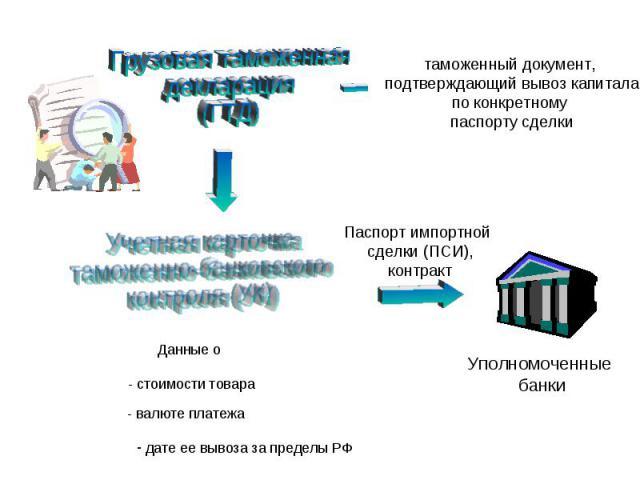 таможенный документ, подтверждающий вывоз капитала по конкретному паспорту сделки Данные о - стоимости товара - валюте платежа дате ее вывоза за пределы РФ Паспорт импортной сделки (ПСИ), контракт Уполномоченные банки