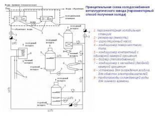 Принципиальная схема холодоснабжения металлургического завода (пароэжекторный сп