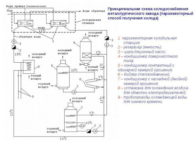 Принципиальная схема холодоснабжения металлургического завода (пароэжекторный способ получения холода) 1 пароэжекторная холодильная станция; 2 - резервуар (емкость); 3 – циркуляционный насос; 4 – кондиционер поверхностного типа; 5 – кондиционер конт…