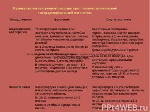 Электрофорез с 0,5% раствором эуфиллина, папаверином, магнием, бромом на шейно-з