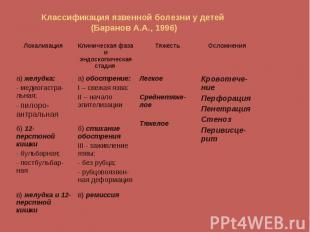 в) ремиссия в) желудка и 12-перстной кишки б) стихание обострения III - заживлен