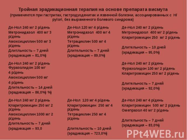 Де-Нол 240 мг 4 р/день Кларитромицин 500 мг 2 р/день Омепразол 40 мг 2 р/день Длительность – 7 дней (эрадикация – 83,0%) Де-Нол 120 мг 4 р/день Кларитромицин 250 мг 4 р/день Тетрациклин 250 мг 4 р/день Длительность – 10 дней (эрадикация – 723,0%) Де…
