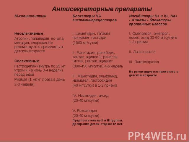 I. Омепразол, омепрол, лосек, осид 30-60 мг/сутки в 1-2 приема II. Лансопразол III. Пантолпразол Не рекомендуется применять в детском возрасте I. Циметидин, тагамет, примамет, гистодил (1000 мг/сутки) II. Ранитидин, раниберл, зантак, ацилок Е, ранис…