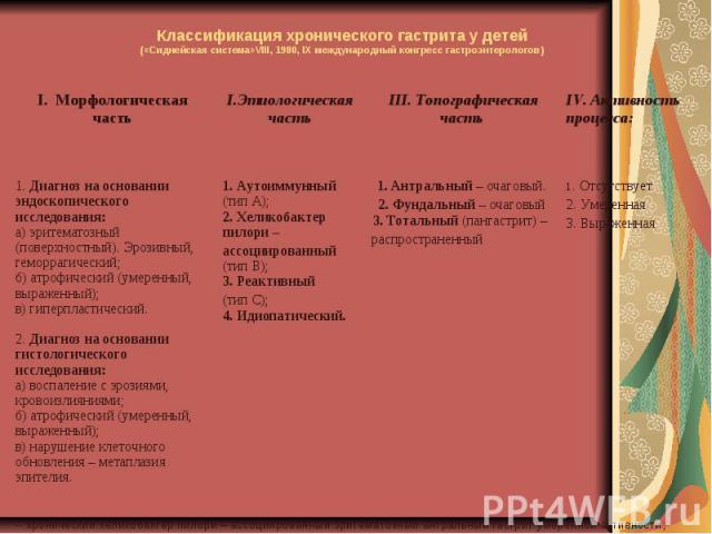 Классификация хронического гастрита у детей («Сиднейская система»VIII, 1980, IX международный конгресс гастроэнтерологов) 1. Диагноз на основании эндоскопического исследования: а) эритематозный (поверхностный). Эрозивный, геморрагический; б) атрофич…