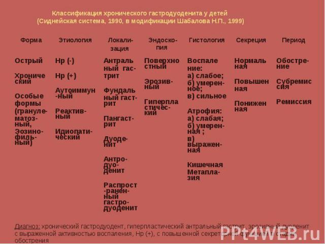 Нормальная Повышен ная Пониженная Секреция Диагноз: хронический гастродуодент, гиперпластический антральный гастрит, эрозивный дуоденит с выраженной активностью воспаления, Нр (+), с повышенной секреторной функцией в стадии обострения Обостре-ние Су…