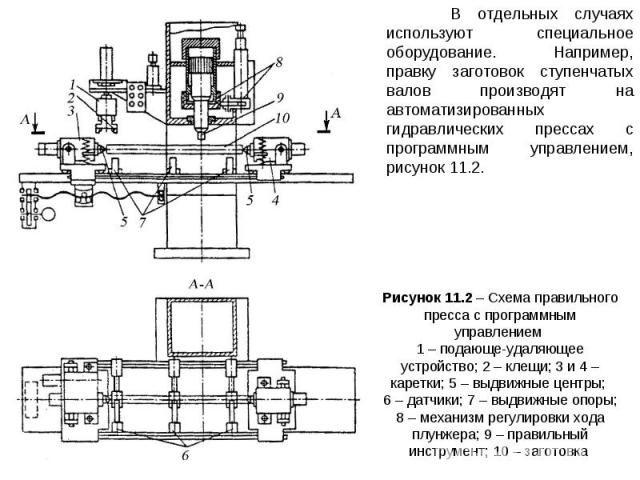 Рисунок 11.2 – Схема правильного пресса с программным управлением 1 – подающе-удаляющее устройство; 2 – клещи; 3 и 4 – каретки; 5 – выдвижные центры; 6 – датчики; 7 – выдвижные опоры; 8 – механизм регулировки хода плунжера; 9 – правильный инструмент…