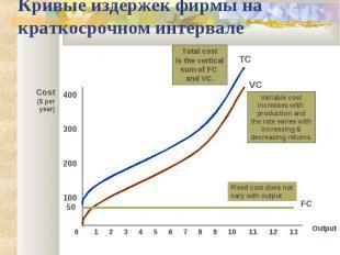 Кривые издержек фирмы на краткосрочном интервале Output Cost($ per year) 100 200