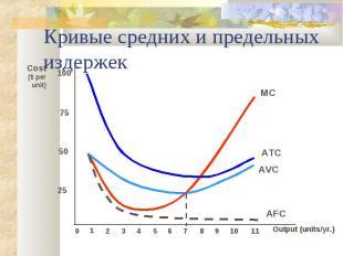 Кривые средних и предельных издержек Output (units/yr.) Cost($ per unit) 25 50 7