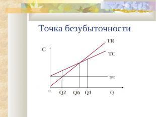 Qб Точка безубыточности Q Q1 Q2 O С ТFС TC TR