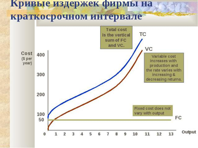 Кривые издержек фирмы на краткосрочном интервале Output Cost($ per year) 100 200 300 400 0 1 2 3 4 5 6 7 8 9 10 11 12 13 VC Variable costincreases with production andthe rate varies withincreasing &decreasing returns. TC Total costis the verticalsum…