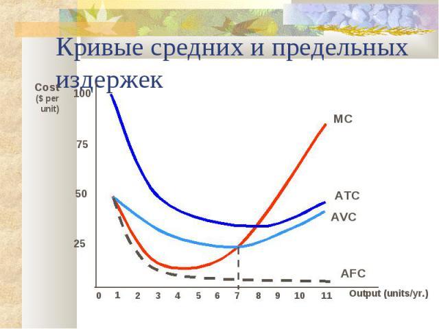 Кривые средних и предельных издержек Output (units/yr.) Cost($ per unit) 25 50 75 100 0 1 2 3 4 5 6 7 8 9 10 11 MC ATC AVC AFC