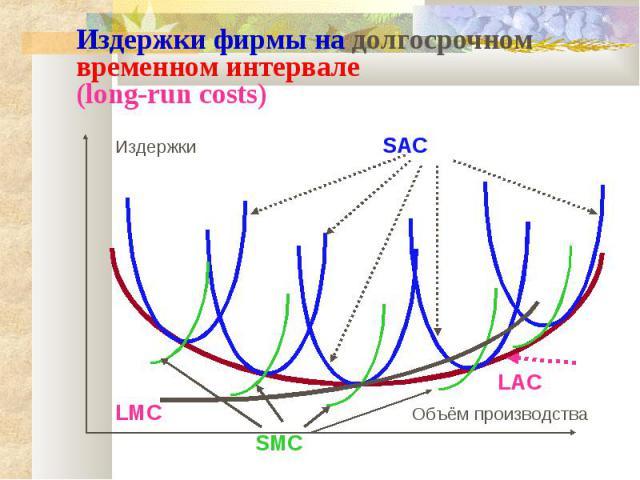 Издержки фирмы на долгосрочном временном интервале (long-run costs) Издержки SAC LAC LMC Объём производства SMC