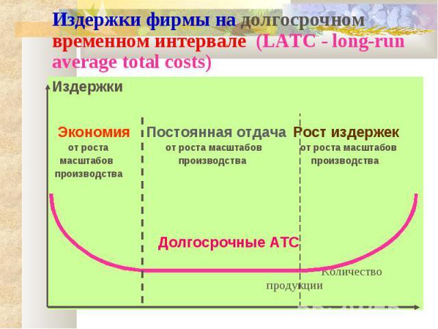 Издержки фирмы на долгосрочном временном интервале (LATC - long-run average total costs) Издержки Экономия Постоянная отдача Рост издержек от роста от роста масштабов от роста масштабов масштабов производства производства производства Долгосрочные A…