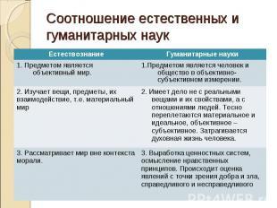 Соотношение естественных и гуманитарных наук Естествознание Гуманитарные науки 1