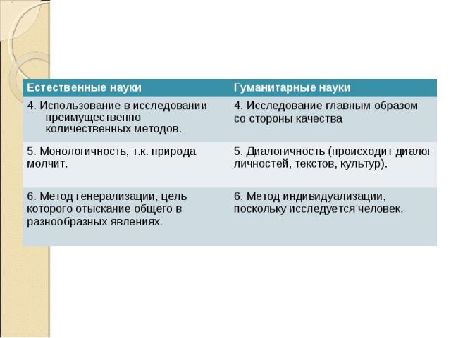 Естественные науки Гуманитарные науки 4. Использование в исследовании преимущественно количественных методов. 4. Исследование главным образом со стороны качества 5. Монологичность, т.к. природа молчит. 5. Диалогичность (происходит диалог личностей, …