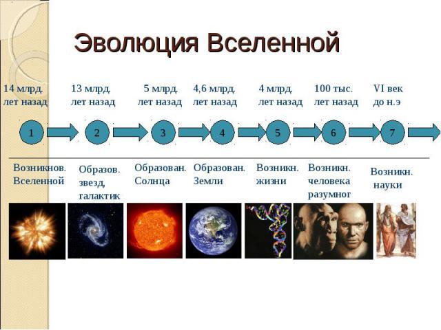 Эволюция Вселенной 1 2 3 4 5 6 7 Возникнов. Вселенной Образов. звезд, галактик Образован.Солнца Образован. Земли Возникн. жизни Возникн. человека разумного Возникн. науки 14 млрд. лет назад 13 млрд. лет назад 5 млрд. лет назад 4,6 млрд. лет назад 4 …