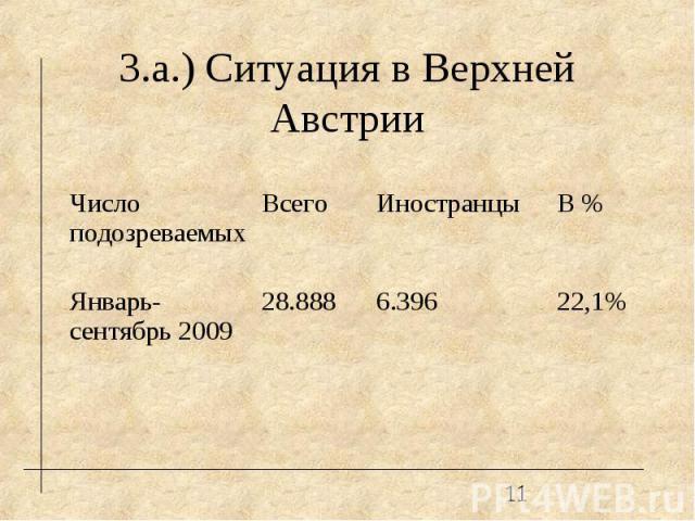 22,1% 6.396 28.888 Январь-сентябрь 2009 В % Иностранцы Всего Число подозреваемых 3.а.) Ситуация в Верхней Австрии