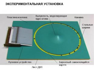 ЭКСПЕРИМЕНТАЛЬНАЯ УСТАНОВКА Пластина изолона Выпуклость, моделирующая ядро атома