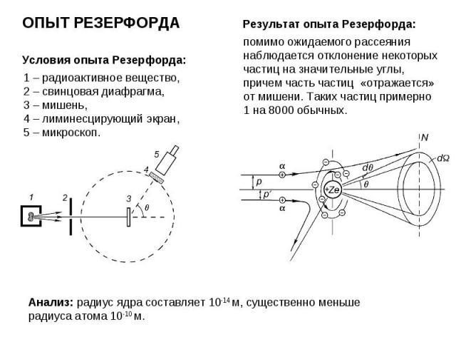 Условия опыта Резерфорда: ОПЫТ РЕЗЕРФОРДА 1 – радиоактивное вещество, 2 – свинцовая диафрагма, 3 – мишень, 4 – лиминесцирующий экран, 5 – микроскоп. Результат опыта Резерфорда: помимо ожидаемого рассеяния наблюдается отклонение некоторых частиц на з…