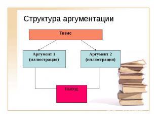 Тезис Аргумент 1 (иллюстрация) Аргумент 2 (иллюстрация) Вывод Структура аргумент