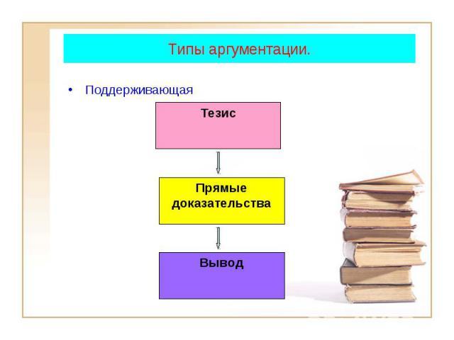 Тезис Прямые доказательства Вывод Типы аргументации. Поддерживающая