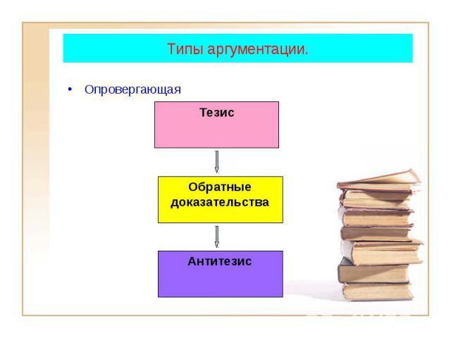 Тезис Обратные доказательства Антитезис Типы аргументации. Опровергающая