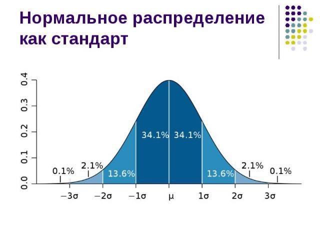 Нормальное распределение как стандарт