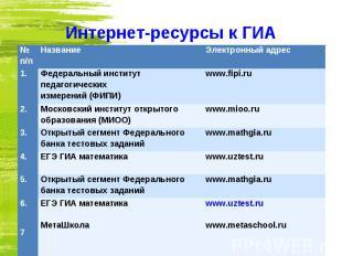 № п/п Название Электронный адрес 1. Федеральный институт педагогических измерени