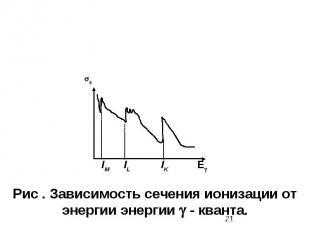 ф IM IL IK E Рис . Зависимость сечения ионизации от энергии энергии - кванта.